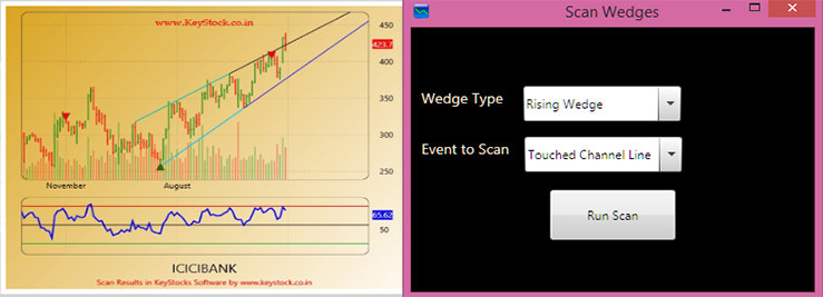 Rising and Falling Wedges Scan
